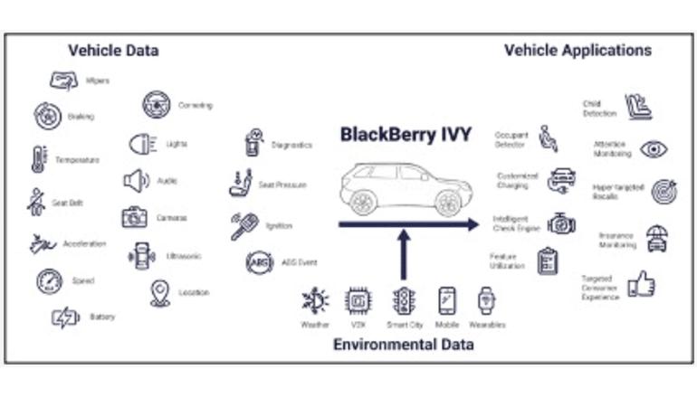 クラウド接続型インテリジェントデータ基盤で車載サービスを魅力的に