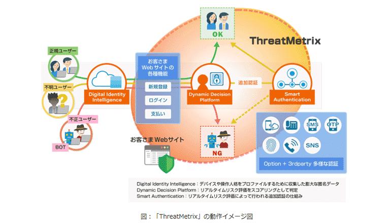 サイバー防衛、ECサイトへの不正アクセス等を高精度に検知する