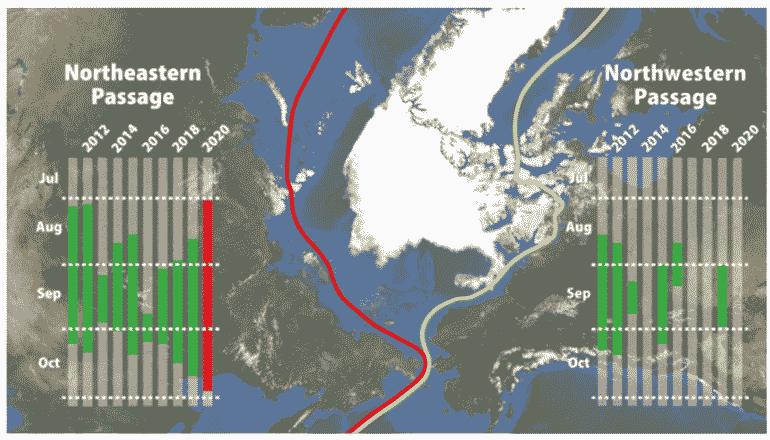 2020年の北極海、海氷域は史上2番目の小ささとなった