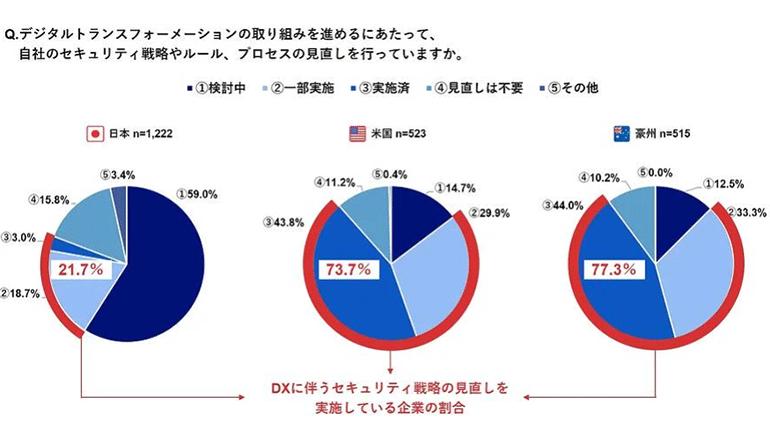 日米豪の企業DX事情、人財確保と情報セキュリティ対応が阻害要因