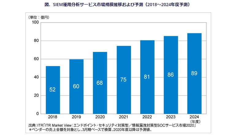 日本国内のSIEM関連サービス市場は60億円、2桁の成長率が続く