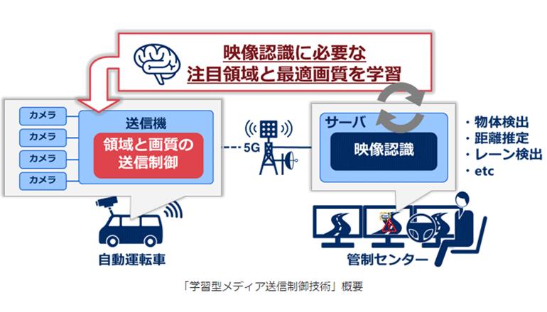 車載カメラ映像をAI学習、送信データ量を大幅削減して遠隔見守りに