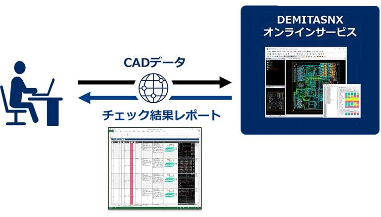 電子機器のEMI、ノイズ対策を基板の設計段階から施す