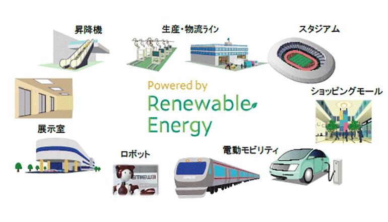 デジタル技術にて、100%再生可能エネルギー使用を証明するしくみ