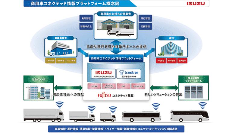 コネクテッド商用車の稼働運行等の情報を新プラットフォームで活かす