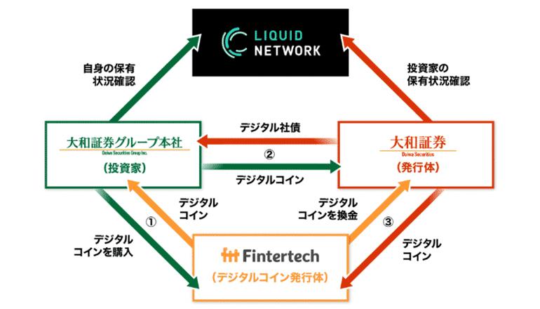 ブロックチェーン基盤技術による有価証券発行を実証