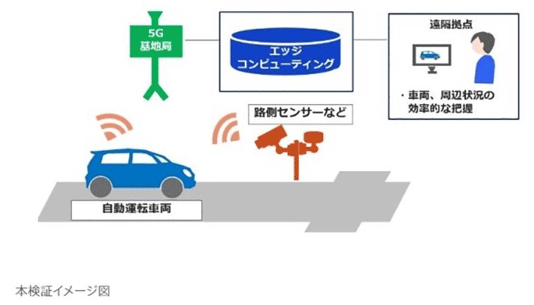 5G×自動運転、東京は羽田イノベーションシティにて始まる