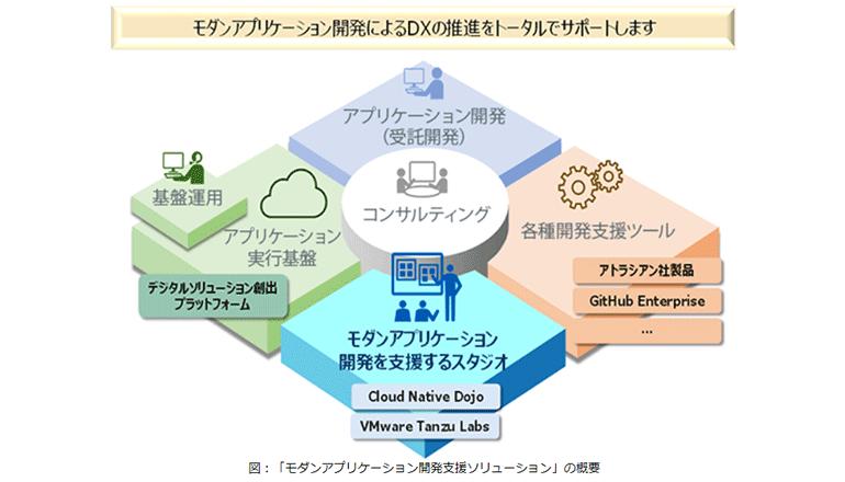 顧客業務DX、クラウドアプリの自社開発を支援する