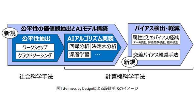 ローン審査AIアプリに公平性を与えるしくみが日米英で実証