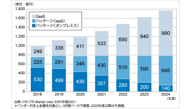 国内ERP市場の年平均成長率は9.5%、SaaS型が急拡大