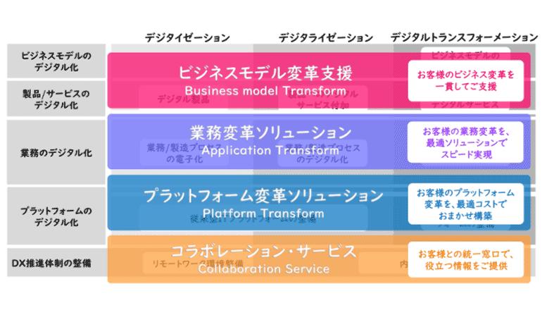 DXフレームワークに基づき小規模~中規模事業をデジタル変革
