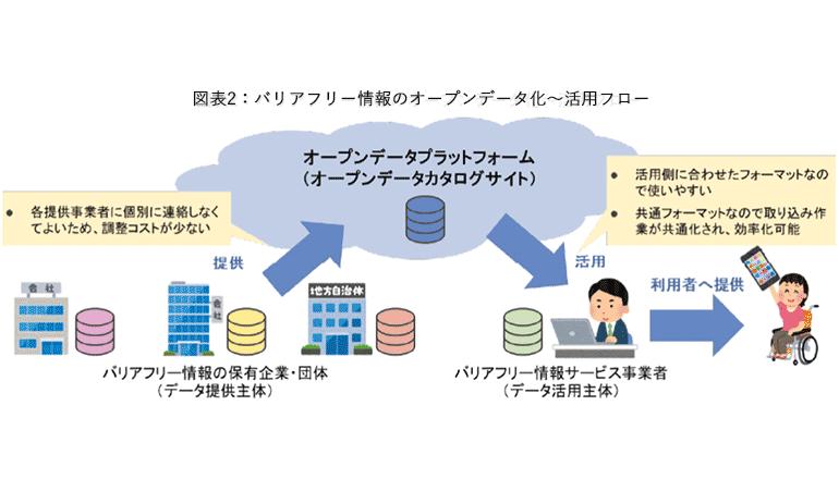 バリアフリー情報をオープンデータ化、官民連携してデータ活用を推進