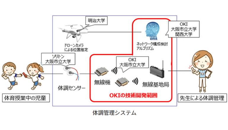 バイタル情報無線ネットワークで児童・生徒の体調管理