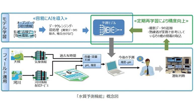 上下水道の運用保全業務をいっそうデジタルトランスフォーメーション