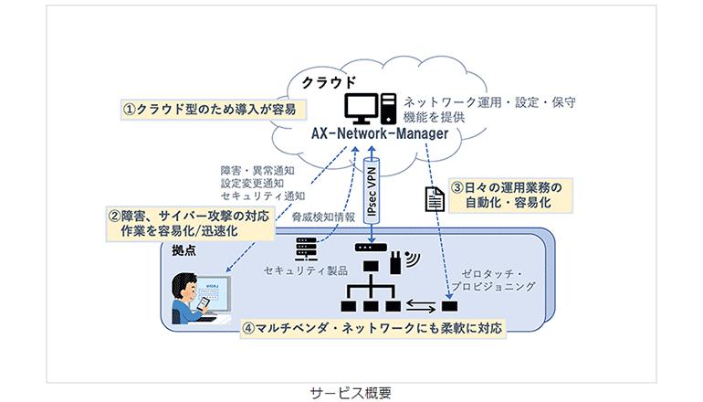 ネットワークの運用管理業務を自動化・容易化する