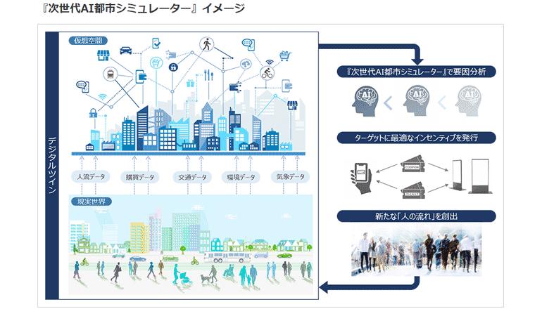 デジタル技術で駅のある町を活性化、人々の快適さと行動変容に向けて