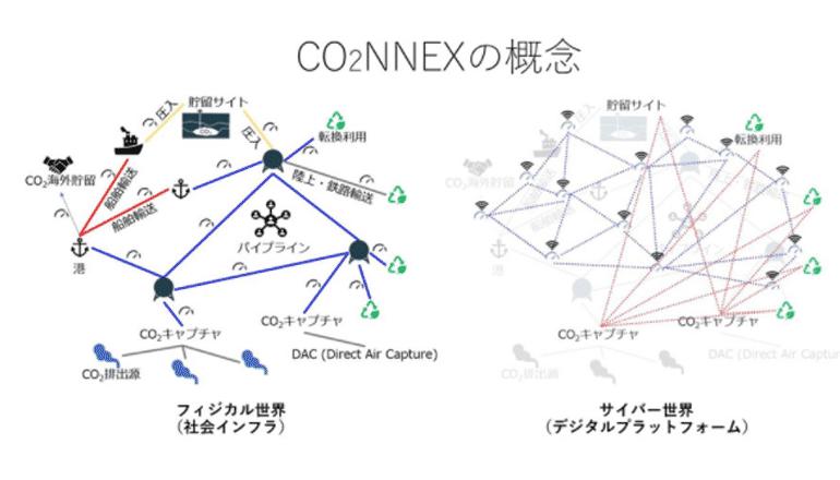 CO2の資源化及び流通をデジタルプラットフォームで促進する