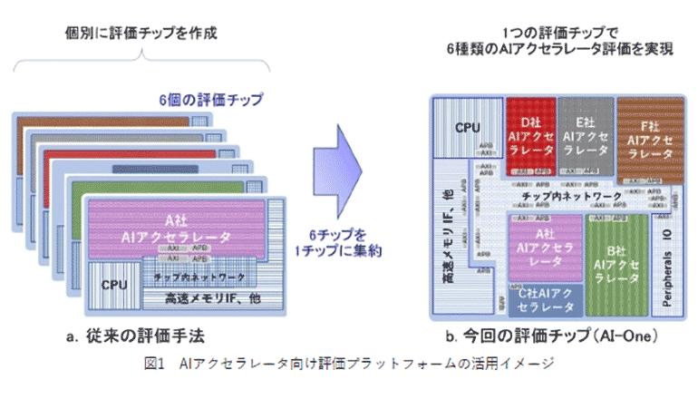 6種のアクセラレータをワンチップに搭載、エッジAI開発を加速する