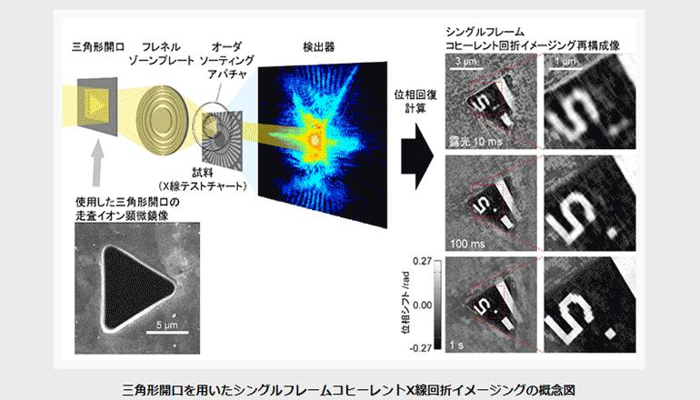 新たなシングルフレームCDIを実証、動的試料のイメージングへ