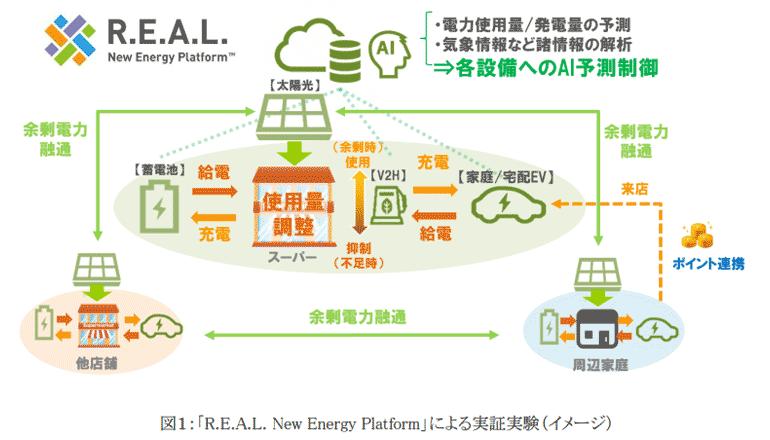 スーパーマーケット×太陽光発電、地域で循環型電力ビジネスを実現