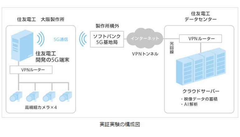 ものづくりDX、5G×AIで作業を可視化しスマート工場を実証
