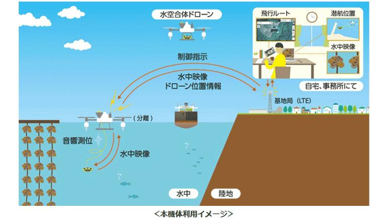 大空を行き水中で働く合体ドローンにて、養殖や水域作業をスマート化