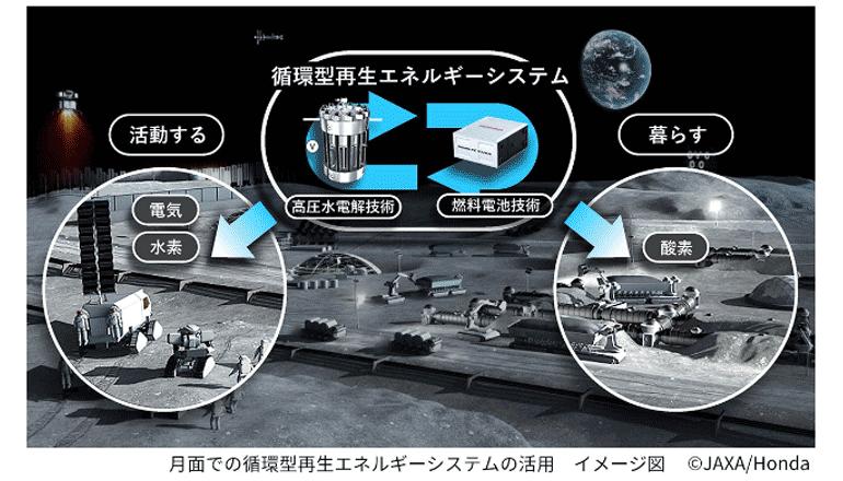 月面における循環型再エネシステムを具現化する