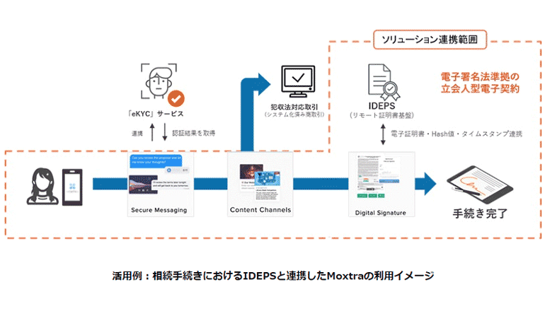 電子認証サービスとデジタルオフィスを連携、非対面でも細心の取引を