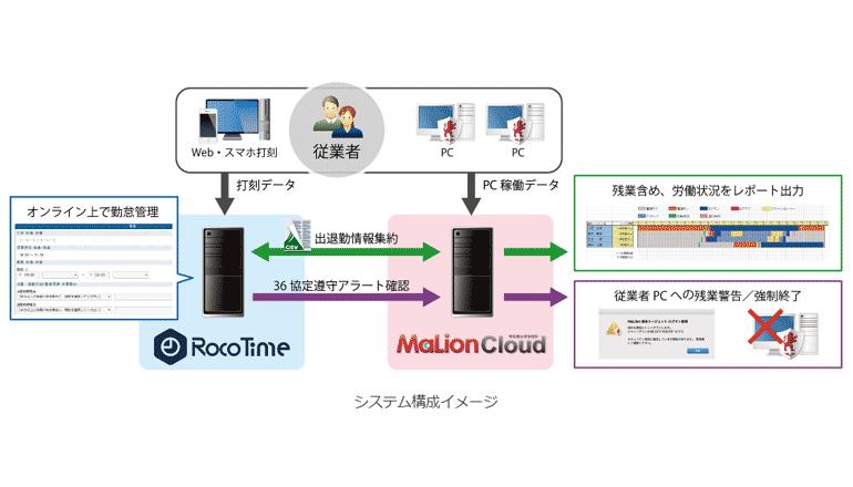 勤怠管理×情報漏洩対策、システム連携により働き方改革を推進