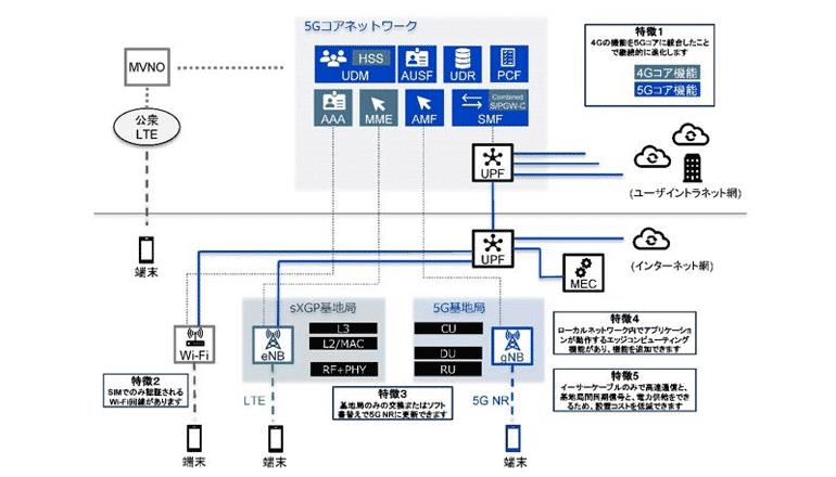 ビルと周辺のローカル5G化に向けて、仮想専用ネットワークを実証