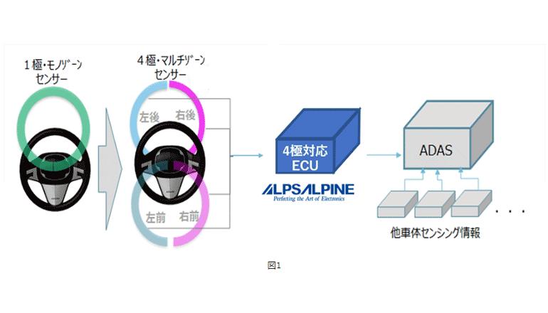 ステアリングのタッチを4極ゾーン検知、ADASに展開する
