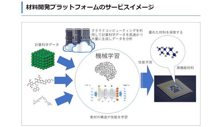 計算科学データ×AI技術にて物性探索を素早くし、新素材を開発する