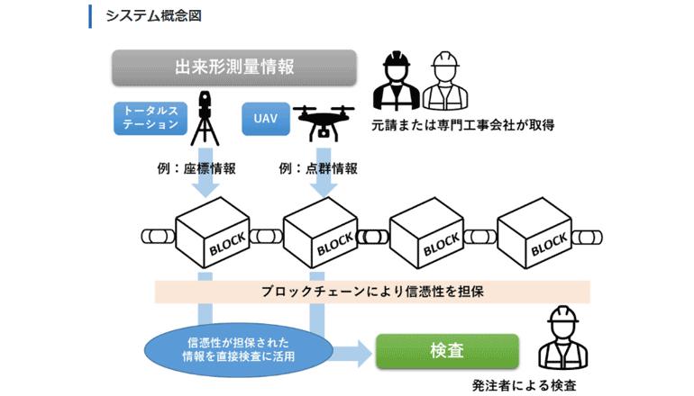 施工現場DX、改ざん不可能な出来形情報管理システムを実現する