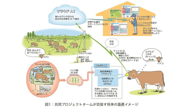 エッジAI×LPWA、放牧牛群管理システムのABL適用を実証する