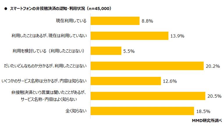 日本のスマホ決済事情、非接触の認知度は8割だが利用は1割未満