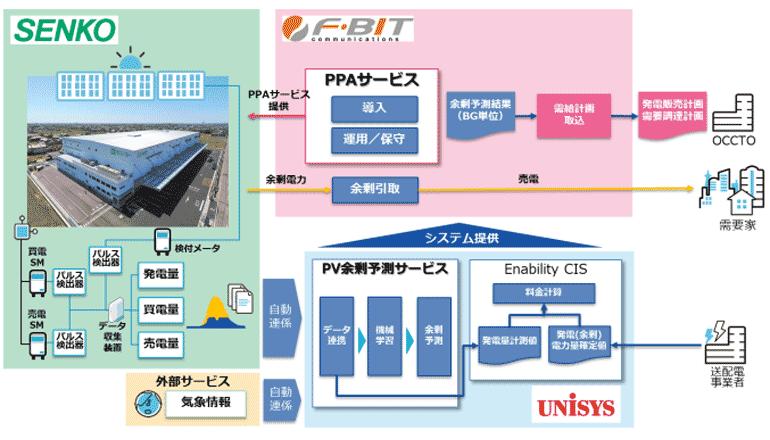 大型物流施設でPPAモデル構築、余剰電力の小売も