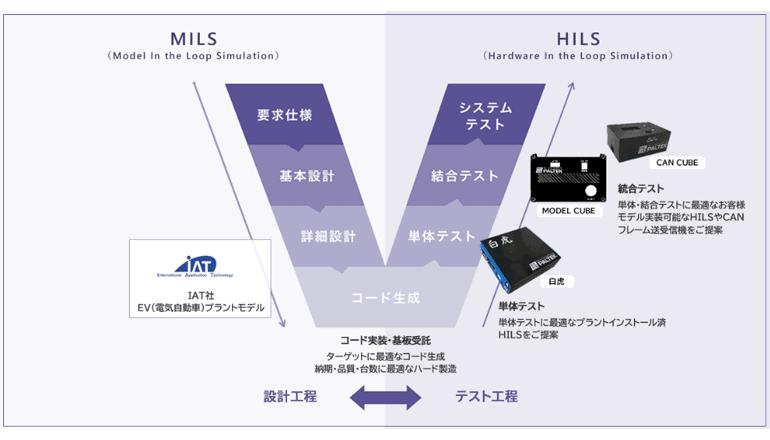 EV開発のプラントモデルにて制御・性能シミュレーションを効率的に