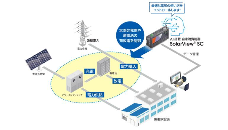 ソーラーパワーの自家消費をAIにて制御し最適化する