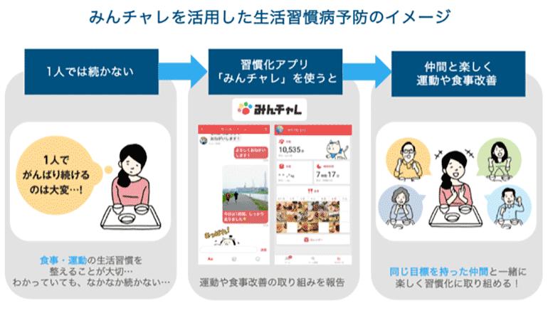 市民サービスDX、みんなでオンライン交流・生活習慣を改善する