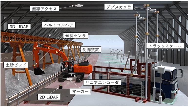 自律運転型バックホウをトンネル工事現場の掘削・積み込み作業に適用