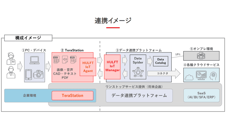 IoT向けデータ連携ソフトとNASの組み合わせで事業継続を支援