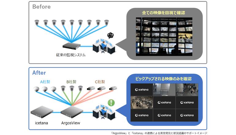 大型施設の監視カメラ群と警備体制をプロアクティブな仕組みにする