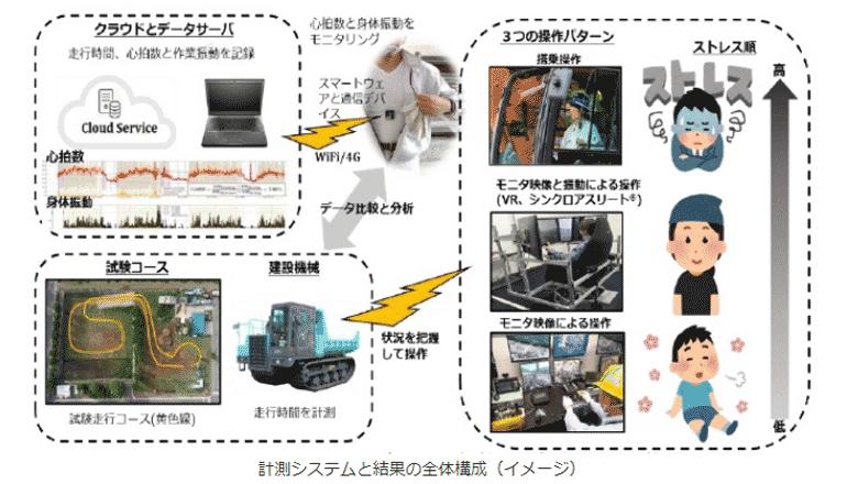 建設現場DX、スマートデバイスにて重機の操作技能を定量評価