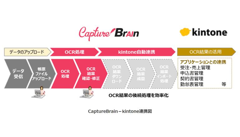 AI OCRと業務改善基盤を連携、紙を扱うプロセス全体を効率化