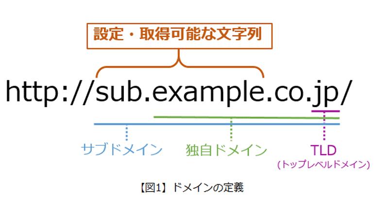 フィッシングサイトURLで最も多く使われている文字列は――