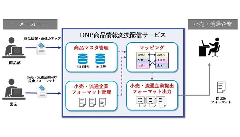 流通DX、商品データを様々なチャネル向けに自動でフォーマット変換