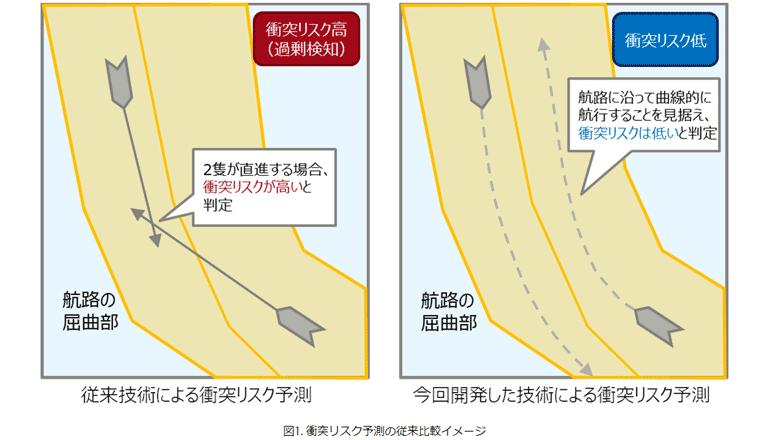 海上保安DX、複雑な航路での衝突リスクをAIにて高精度予測