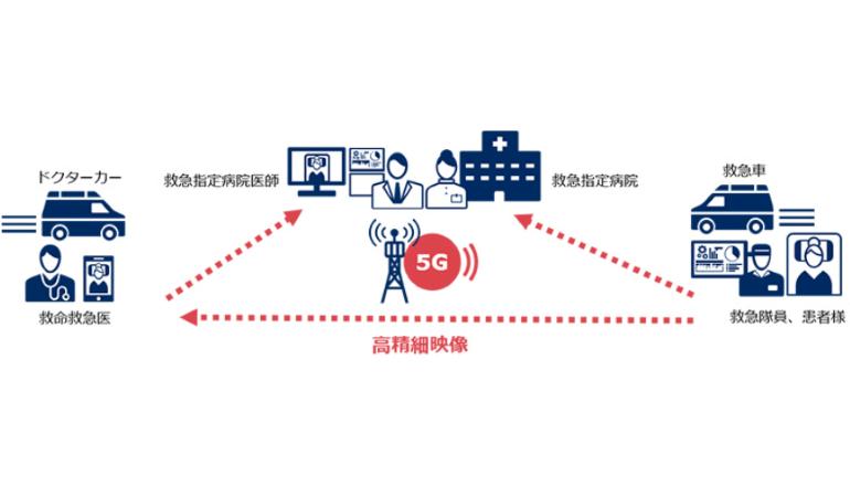5Gにて映像共有、救急搬送システムを高度化