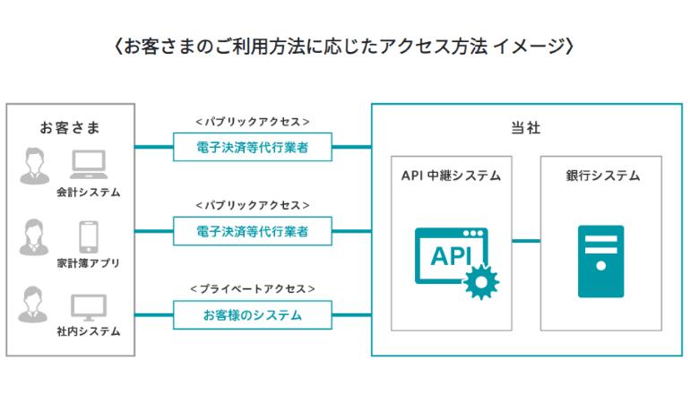 フィンテック、キャッシュレス化も銀行APIで加速
