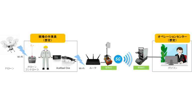 5GとARスマートグラスを活用したドローンの遠隔支援など実証実験を開始